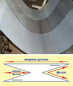 Пленка термоусадочная фальцованная